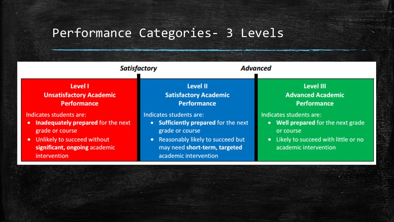 Performance Categories- 3 Levels