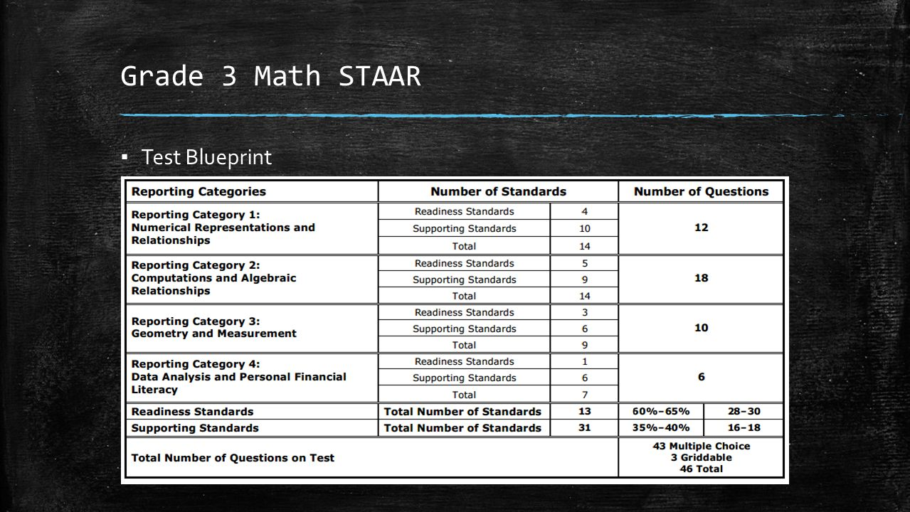 Grade 3 Math STAAR Test Blueprint