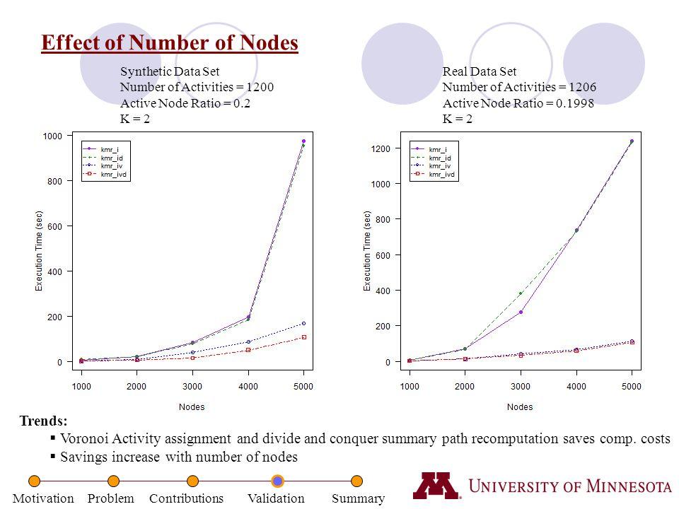 Effect of Number of Nodes