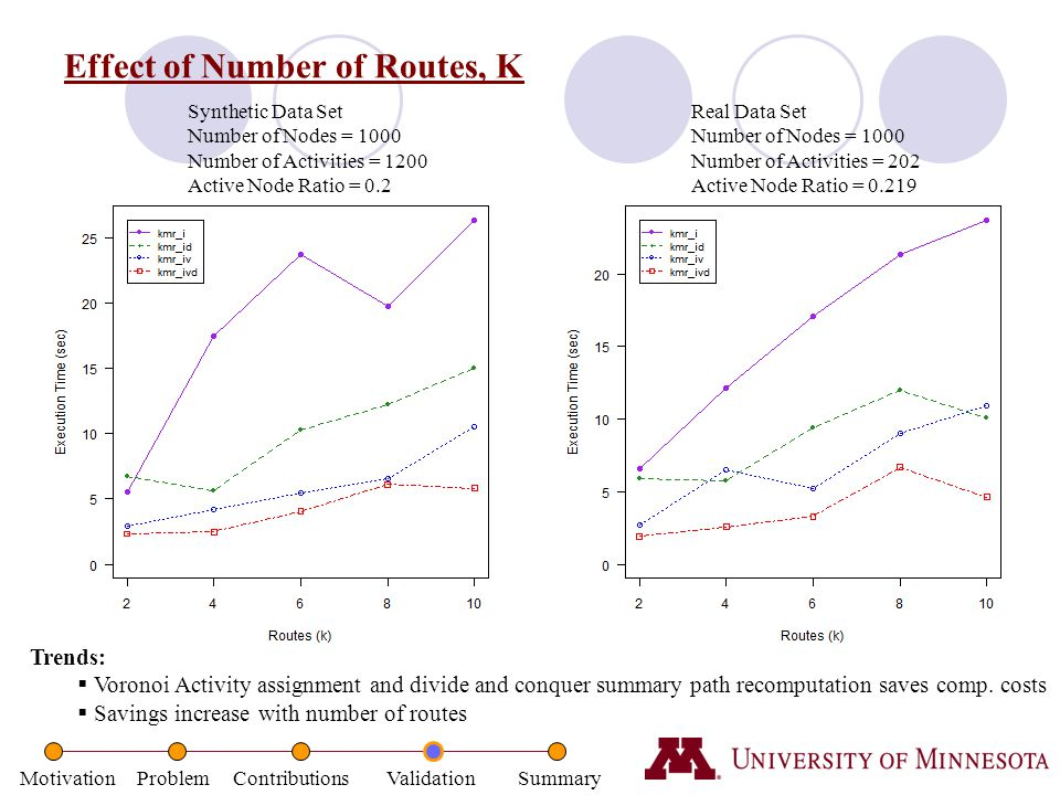 Effect of Number of Routes, K