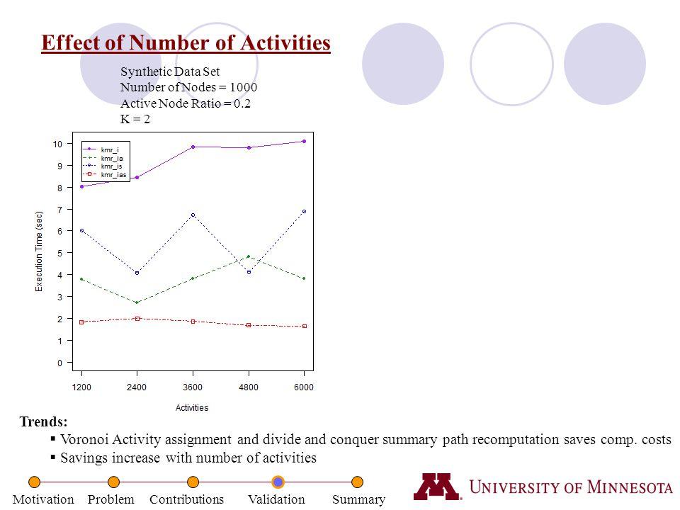 Effect of Number of Activities