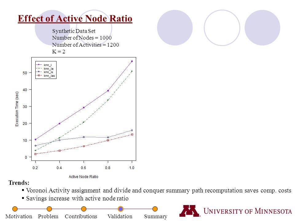 Effect of Active Node Ratio