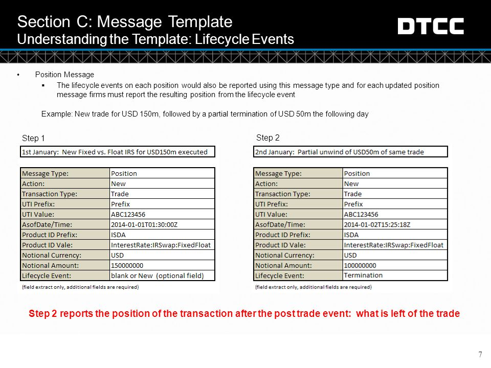 Section C: Message Template Understanding the Template: Lifecycle Events