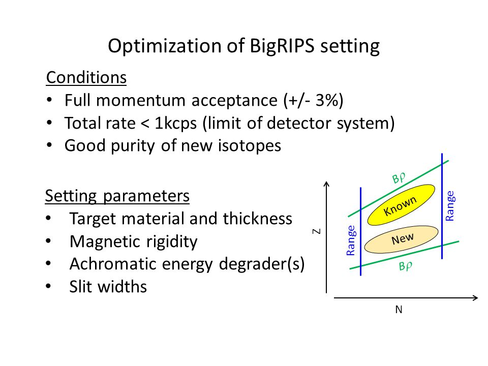 Optimization of BigRIPS setting