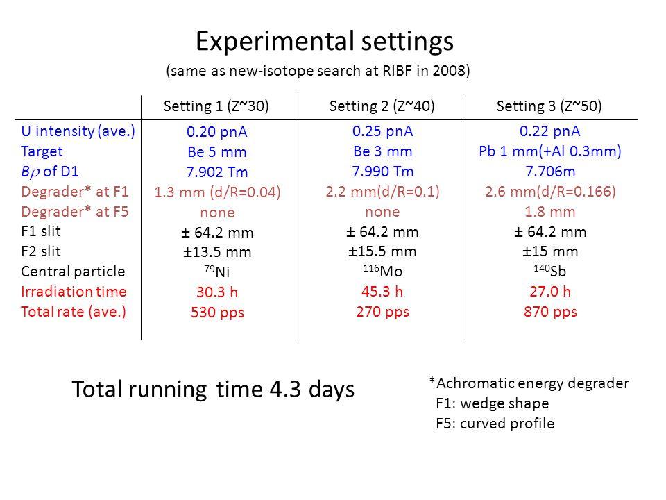 Experimental settings