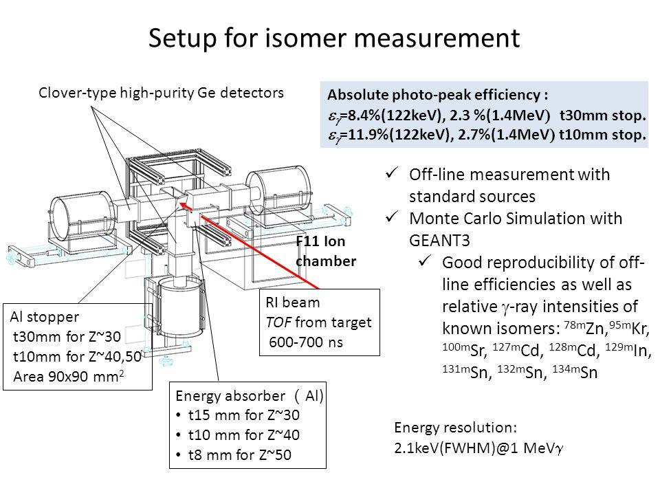 Setup for isomer measurement