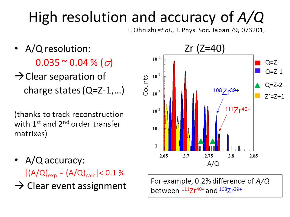 High resolution and accuracy of A/Q