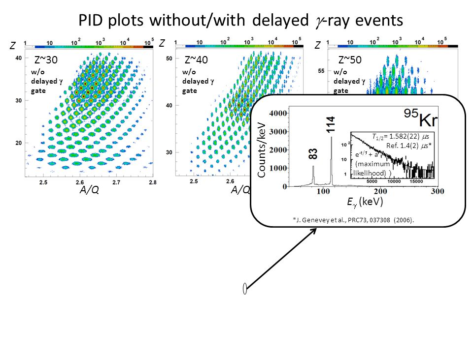 PID plots without/with delayed g-ray events
