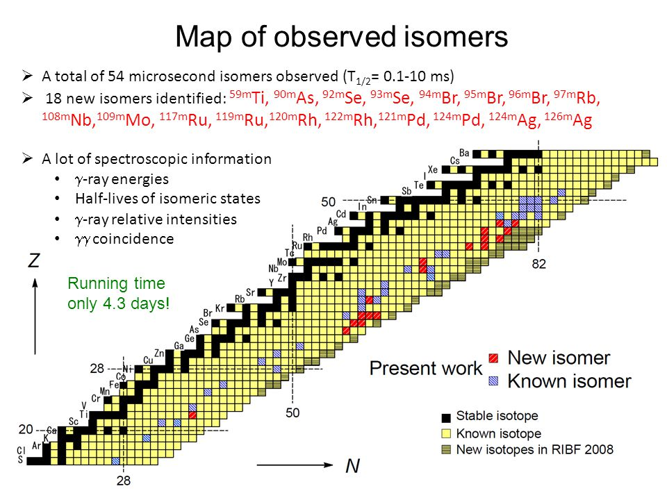 Map of observed isomers