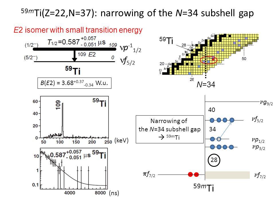 59mTi(Z=22,N=37): narrowing of the N=34 subshell gap