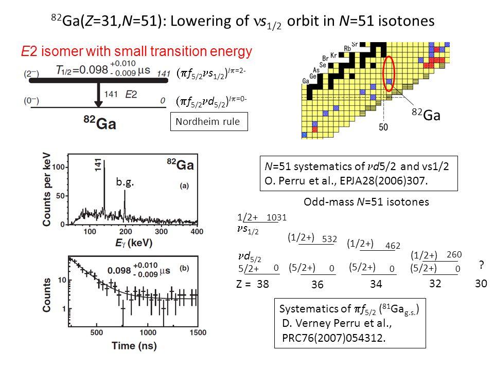82Ga(Z=31,N=51): Lowering of ns1/2 orbit in N=51 isotones