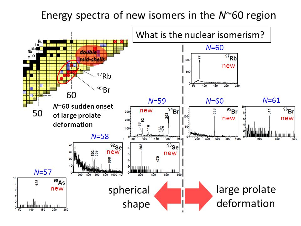 Energy spectra of new isomers in the N~60 region