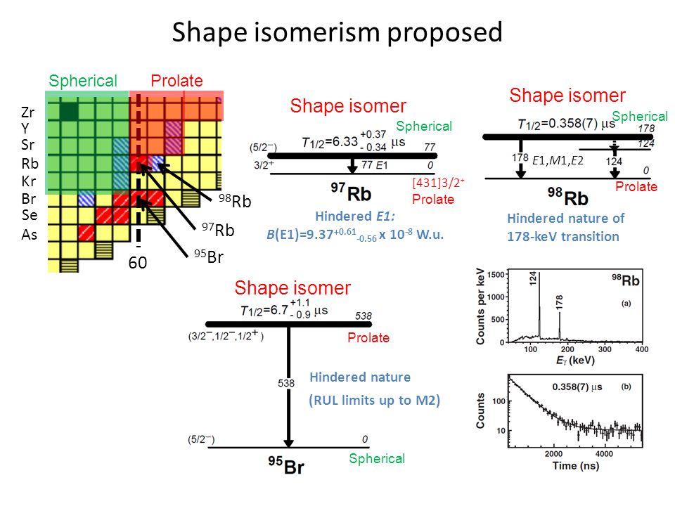 Shape isomerism proposed