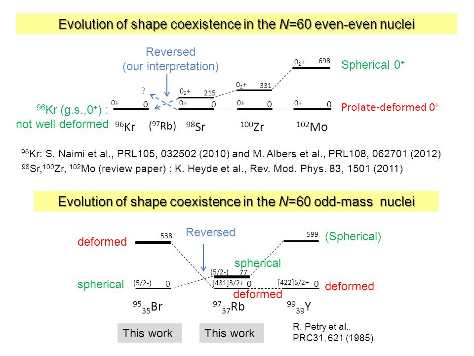 Evolution of shape coexistence in the N=60 even-even nuclei