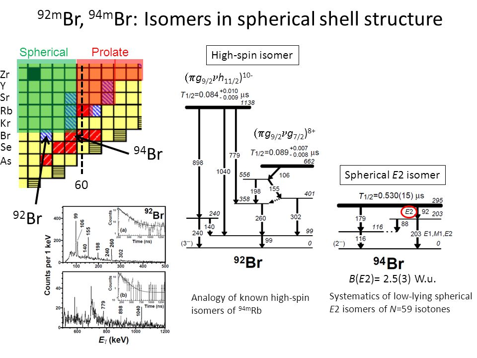 92mBr, 94mBr: Isomers in spherical shell structure