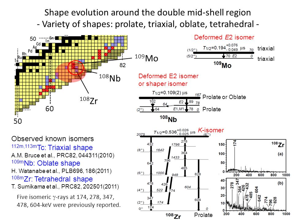Shape evolution around the double mid-shell region