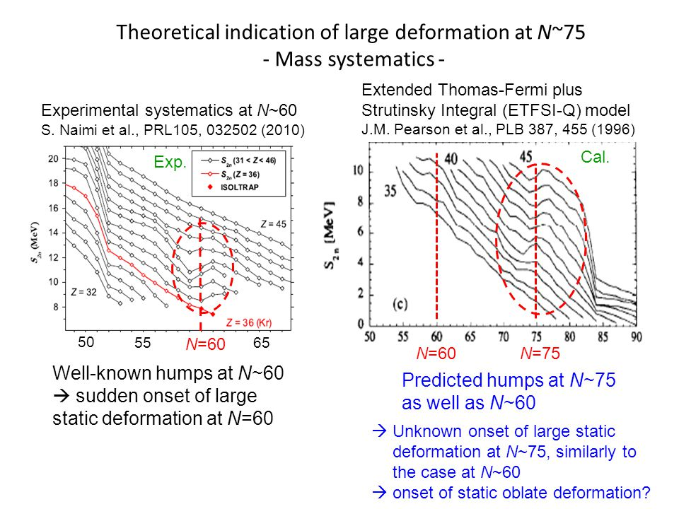 Theoretical indication of large deformation at N~75