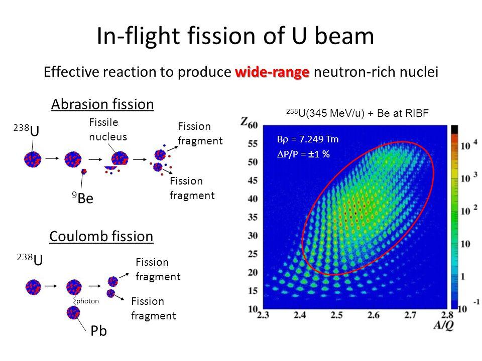 In-flight fission of U beam