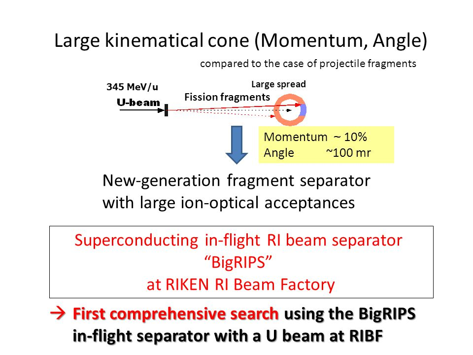 Large kinematical cone (Momentum, Angle)