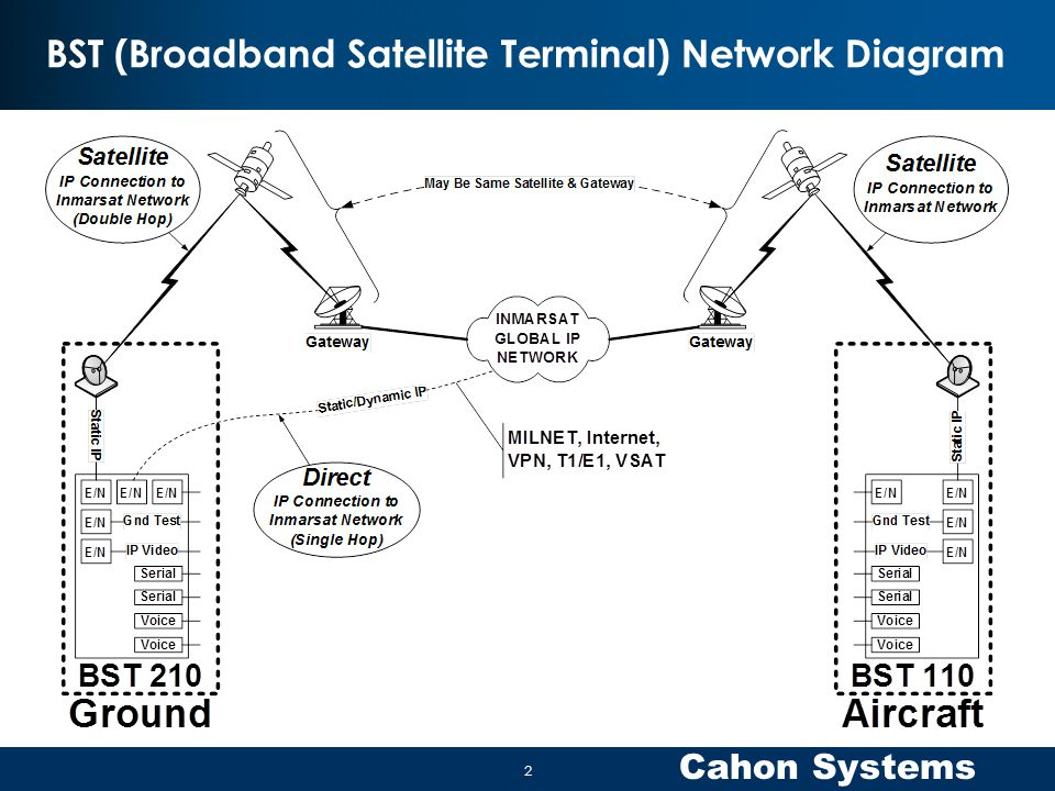 BST (Broadband Satellite Terminal) Network Diagram