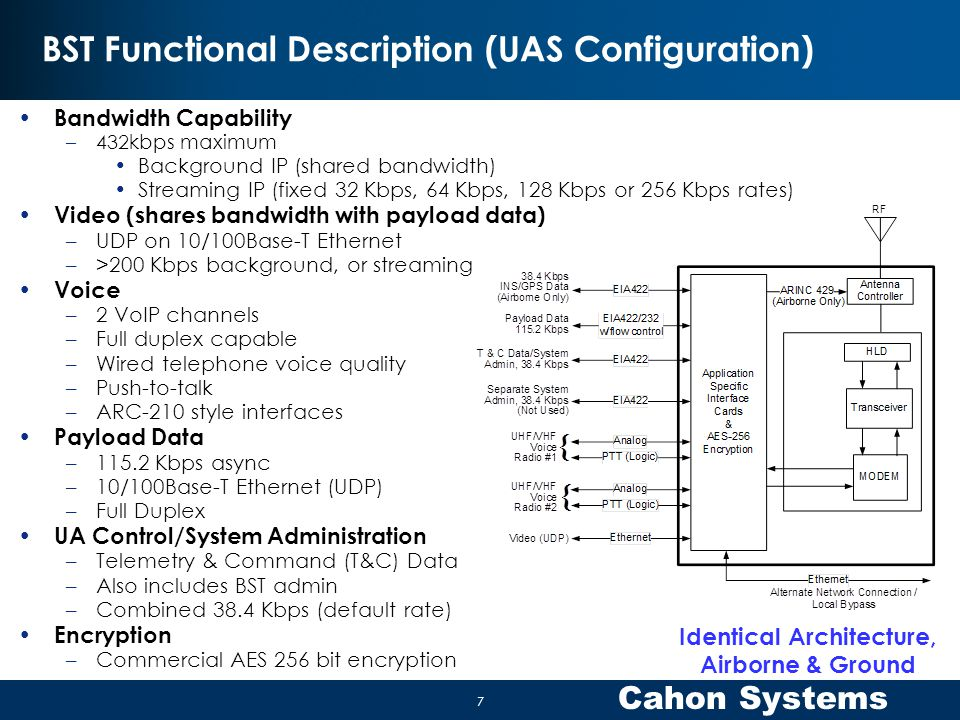 BST Functional Description (UAS Configuration)