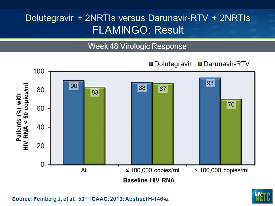 Dolutegravir + 2NRTIs versus Darunavir-RTV + 2NRTIs FLAMINGO: Result