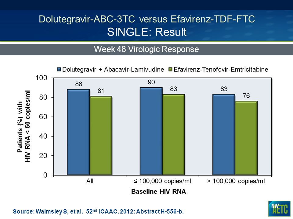 Dolutegravir-ABC-3TC versus Efavirenz-TDF-FTC SINGLE: Result