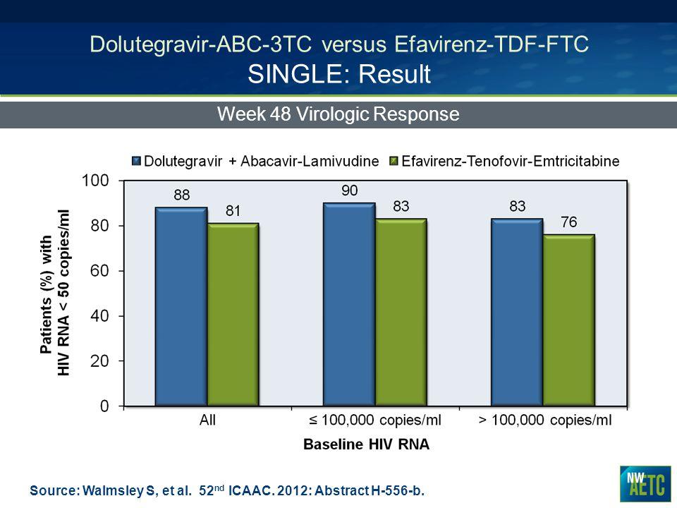 Dolutegravir-ABC-3TC versus Efavirenz-TDF-FTC SINGLE: Result