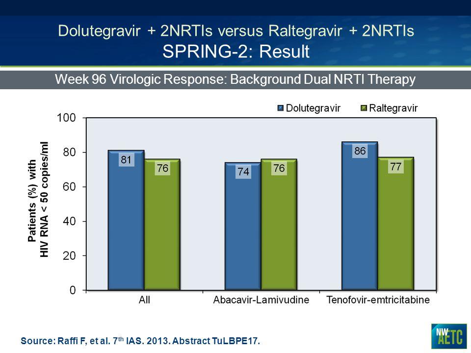 Dolutegravir + 2NRTIs versus Raltegravir + 2NRTIs SPRING-2: Result