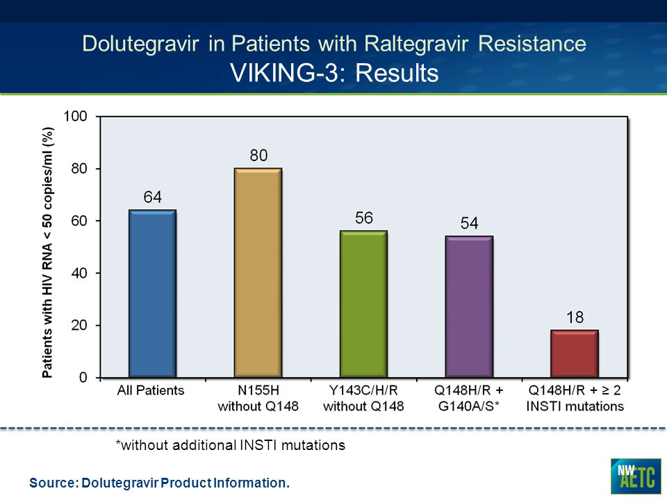 Dolutegravir in Patients with Raltegravir Resistance VIKING-3: Results