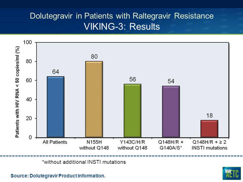 Dolutegravir in Patients with Raltegravir Resistance VIKING-3: Results