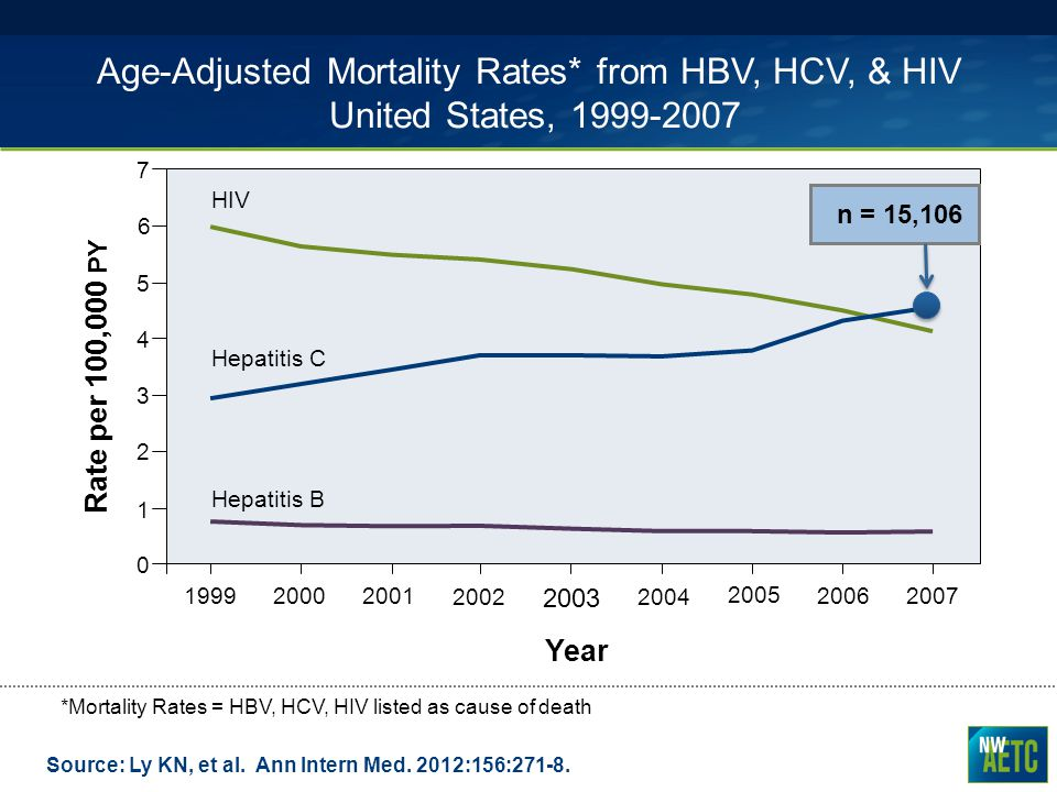 Age-Adjusted Mortality Rates