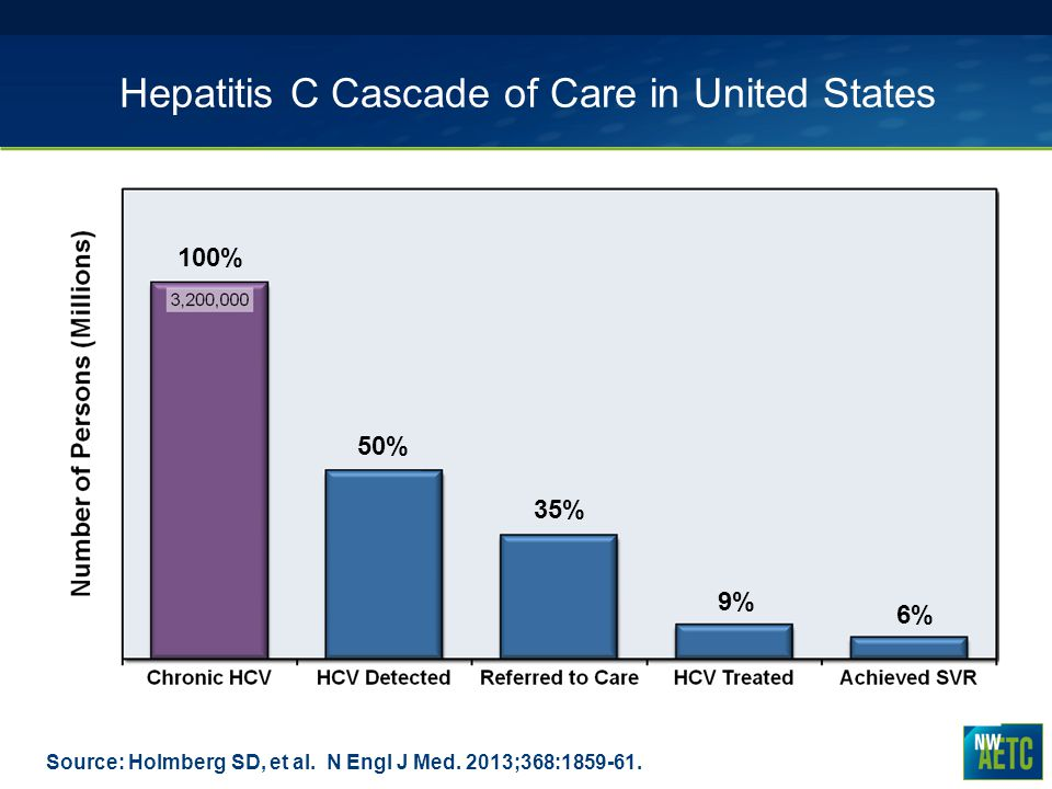 Hepatitis C Cascade of Care in United States
