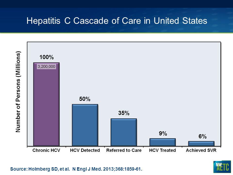 Hepatitis C Cascade of Care in United States