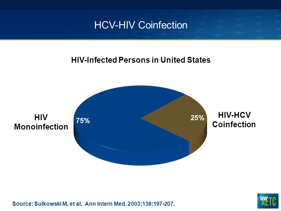 HIV-Infected Persons in United States