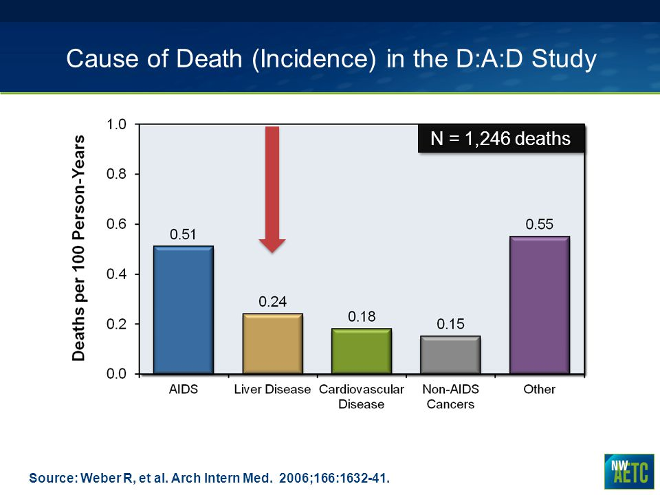 Cause of Death (Incidence) in the D:A:D Study