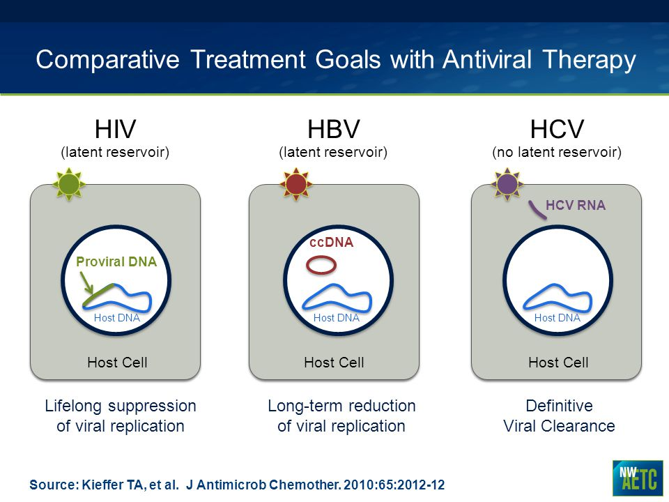 Comparative Treatment Goals with Antiviral Therapy