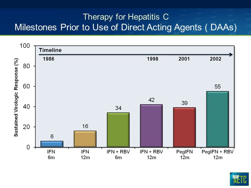 Therapy for Hepatitis C Milestones Prior to Use of Direct Acting Agents ( DAAs)
