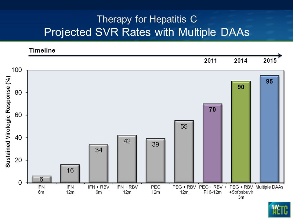 Therapy for Hepatitis C Projected SVR Rates with Multiple DAAs