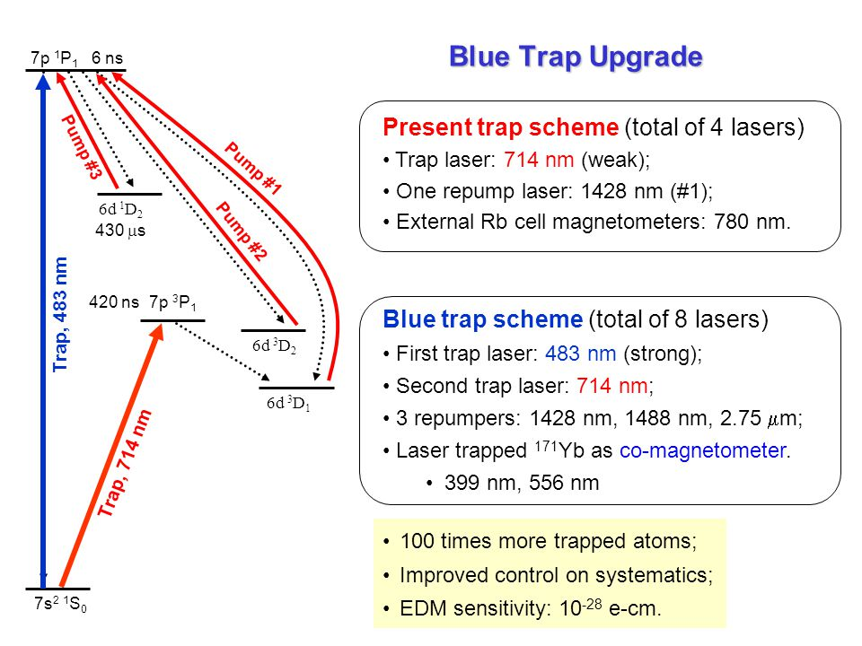 Blue Trap Upgrade Present trap scheme (total of 4 lasers)