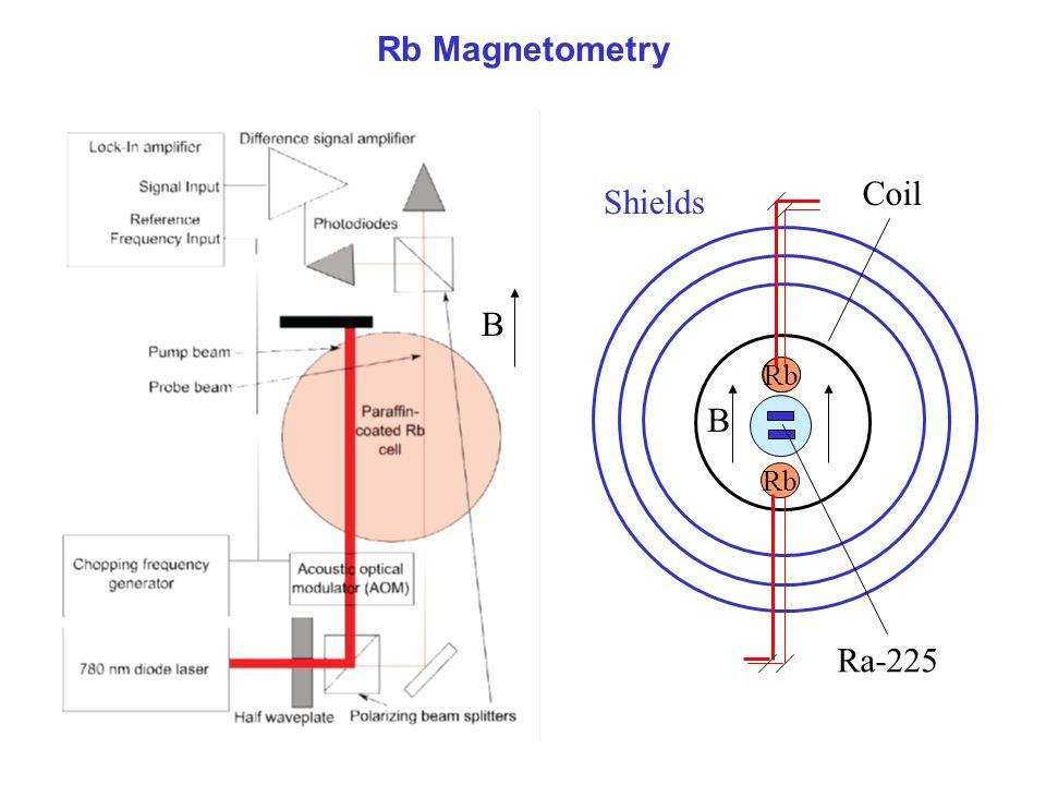 Rb Magnetometry Coil Shields B Rb B Rb Ra-225