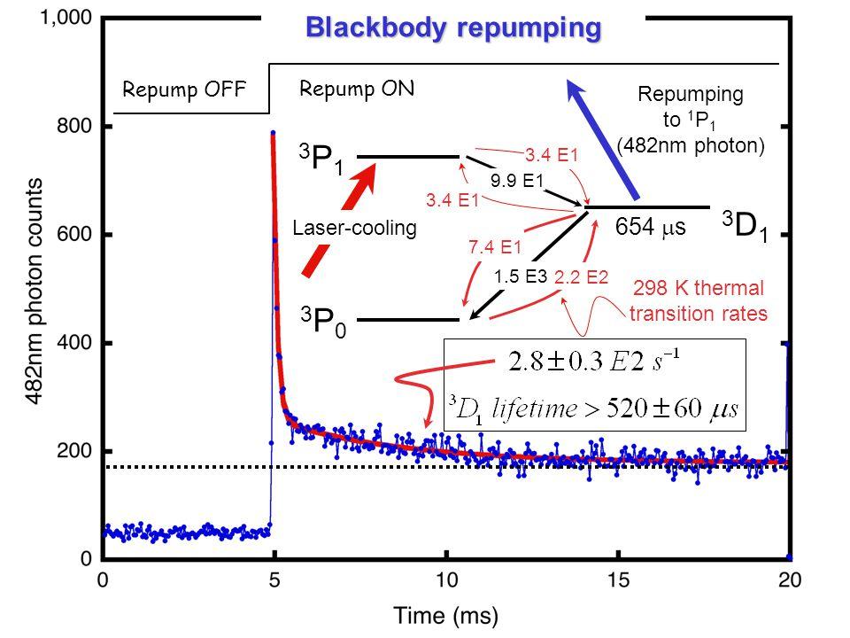 3P1 3D1 3P0 Blackbody repumping 654 s Repump OFF Repump ON Repumping