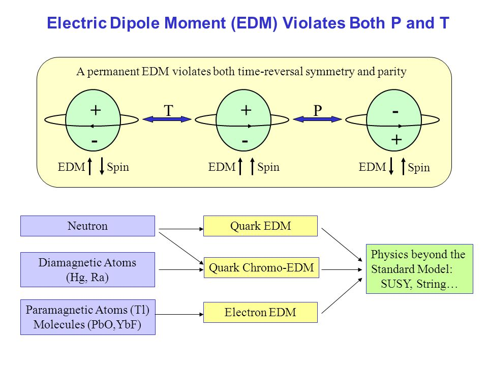 Electric Dipole Moment (EDM) Violates Both P and T