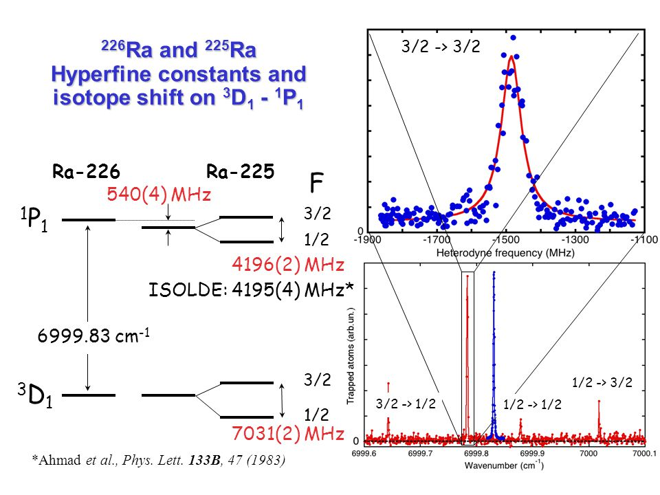 226Ra and 225Ra Hyperfine constants and isotope shift on 3D1 - 1P1