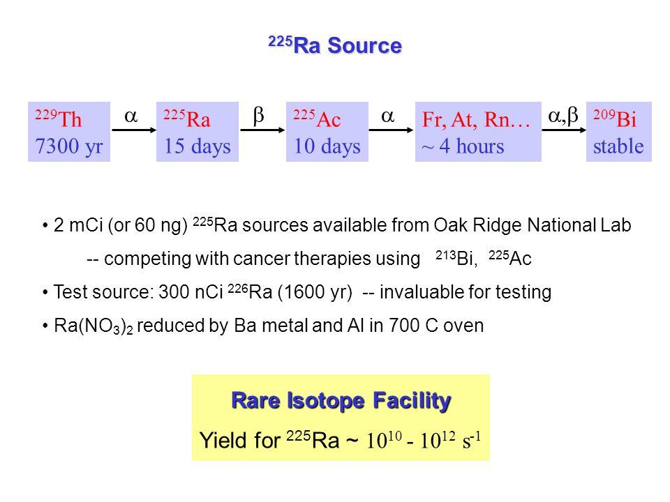 225Ra Source Rare Isotope Facility