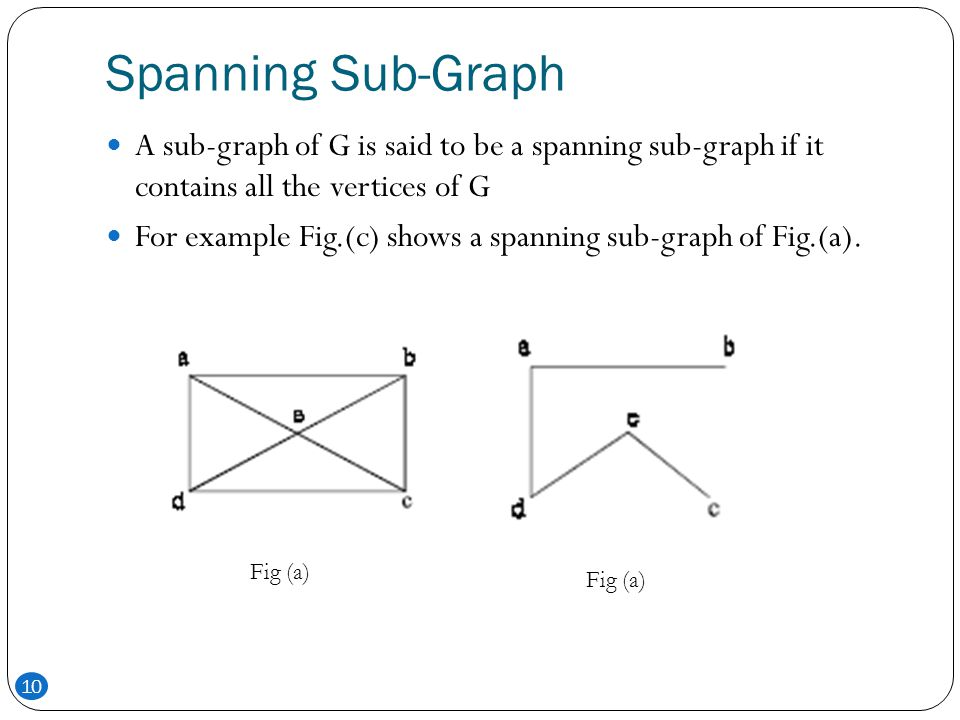 Spanning Sub-Graph A sub-graph of G is said to be a spanning sub-graph if it contains all the vertices of G.