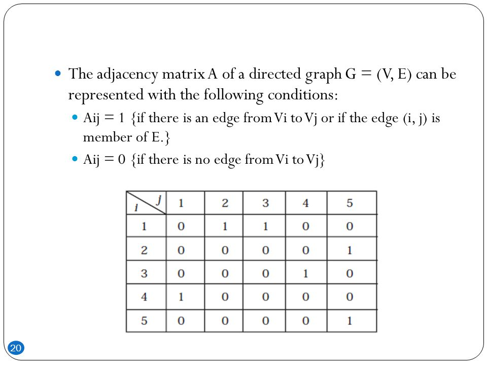The adjacency matrix A of a directed graph G = (V, E) can be represented with the following conditions: