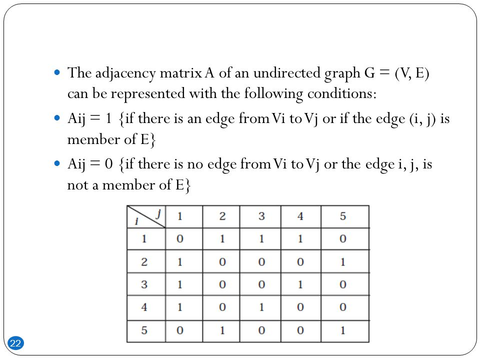 The adjacency matrix A of an undirected graph G = (V, E) can be represented with the following conditions: