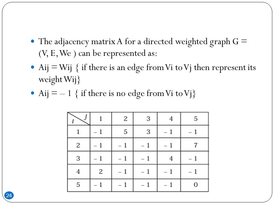 The adjacency matrix A for a directed weighted graph G = (V, E, We ) can be represented as: