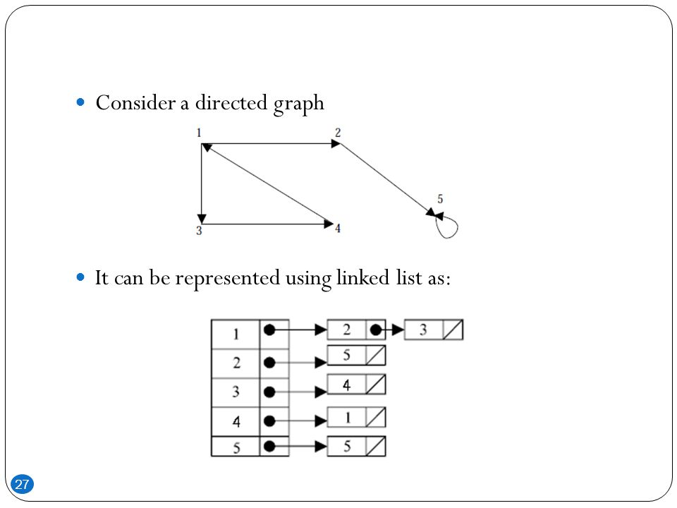 Consider a directed graph